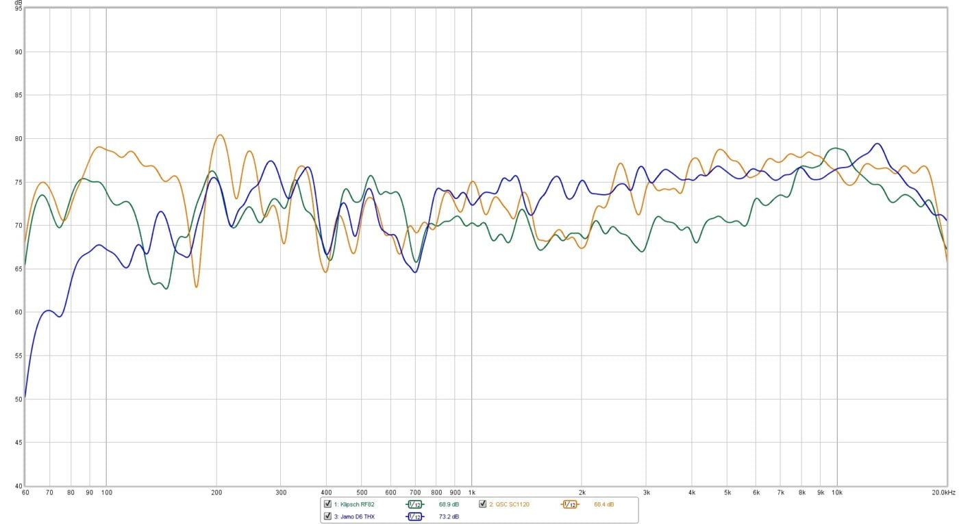 Comparison of In Room Frequency Response of QSC SC1120 with Klipsch RF82 and Jamo D6 LCR