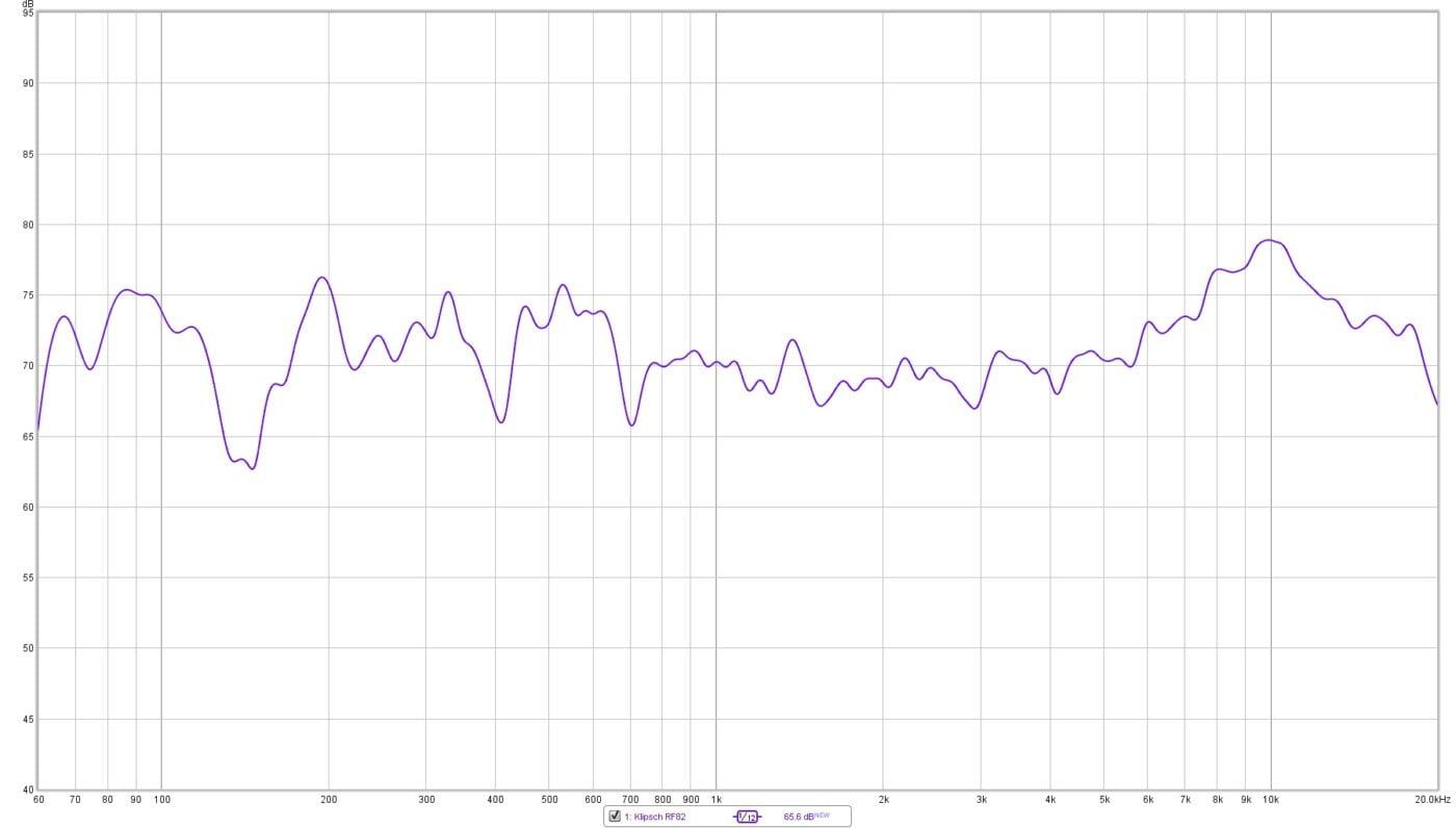 Klipsch RF82 in room measurements response